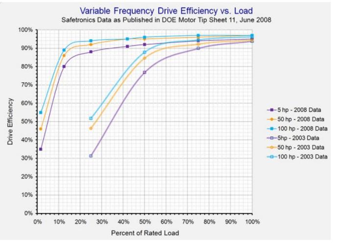 Risparmio energetico nei circuiti di pompaggio